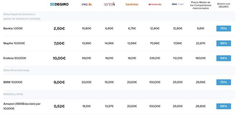 Comisiones comprar acciones Nasdaq en Degiro